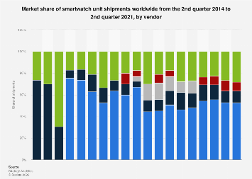 Smartwatch market share by vendor worldwide 2014-2016