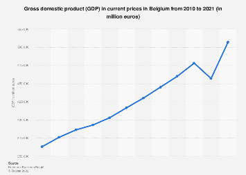 Gross domestic product (GDP) in Belgium 2011-2017