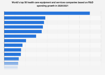 Top health care services companies in R&D spending growth 2016/2017