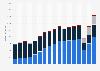 Umsatz von Hugo Boss weltweit nach Vertriebskanälen bis 2018
