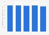 Valeur des prêts affectés et des ventes à tempérament France T4 2014-T4 2015