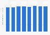 Valeur des comptes ordinaires débiteurs en France T1 2014-T4 2015