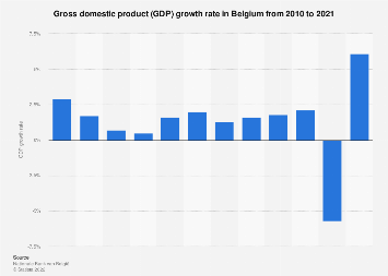 Gross domestic product (GDP) growth rate in Belgium 2011-2018