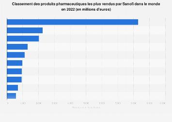 Revenus des produits pharmaceutiques les plus vendus par Sanofi SA 2014-2017