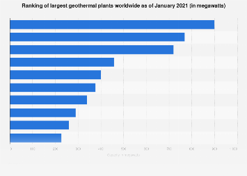 World's largest geothermal stations 2018