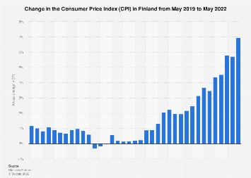 Change of t Consumer Price Index (CPI) in Finland monthly from June 2016 to June 2017