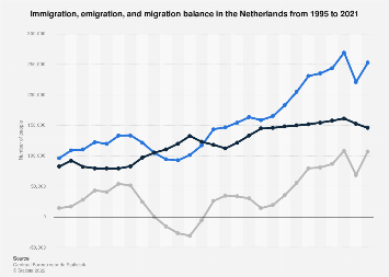 Immigration, emigration, and migration balance in the Netherlands 2007-2017
