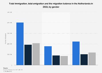 Immigration, emigration and migration balance in the Netherlands 2018, by gender