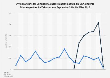 Luftangriffe in Syrien durch Russland und die USA bis März 2016