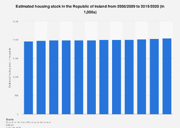Housing stock in the Republic of Ireland 2008-2016