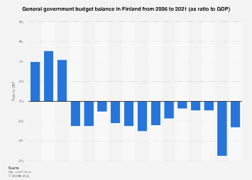 General government budget deficit in Finland in 2006-2016