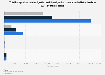 Immigration, emigration and migration balance, Netherlands 2017, by marital status