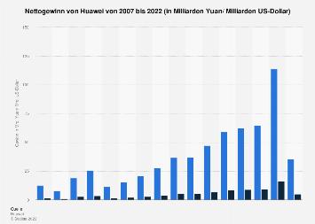 Gewinn von Huawei weltweit bis 2017