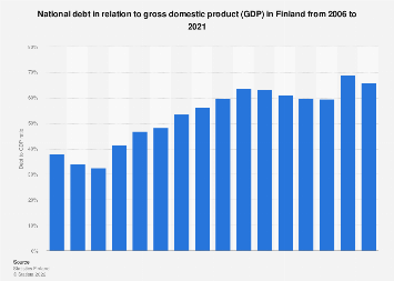 General government debt relative to GDP in Finland in 2006-2016