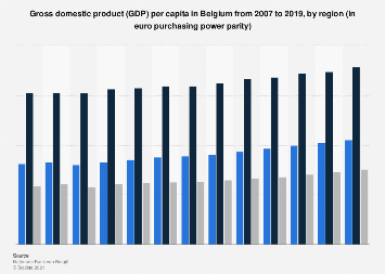 Gross domestic product (GDP) per capita in Belgium 2006-2016, by region