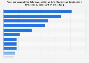 Preisvergleich von Schokoladenosterhasen in der Schweiz 2016