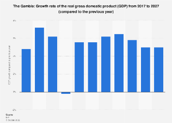 Gross domestic product (GDP) growth rate in the Gambia 2022