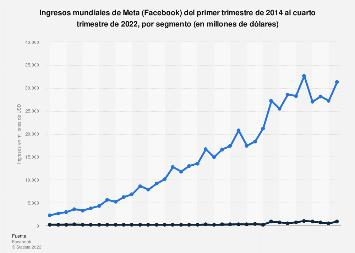 Facebook: ingresos mundiales trimestrales por segmento T1 2014-T4 2017