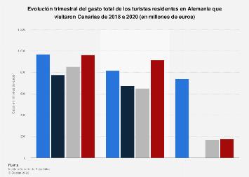 Gasto trimestral de los turistas alemanes Canarias 2014-2017