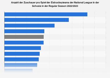 Zuschauer pro Spiel der Eishockeyteams der Schweizer NLA 2018/19