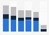 Gannett Company ad revenue 2013-2018, by type