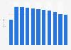 Número de empleados de SELAE en España 2011-2017