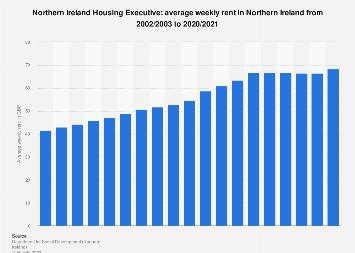Northern Ireland Housing Executive: average weekly rent in Northern Ireland 2002-2018