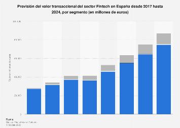 Valor de las transacciones del sector Fintech por segmento en España 2018-2023