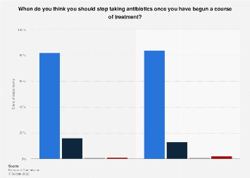 Italy: opinion on course duration of antibiotics 2018