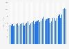 Global Ethernet switch market revenue 2012-2018, by quarter