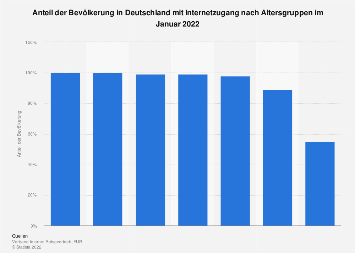 Internetzugang nach Altersgruppen in Deutschland 2019