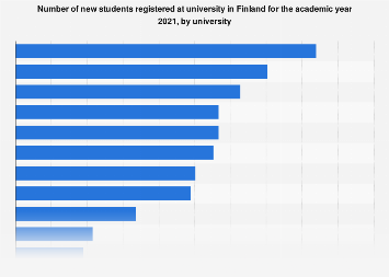 Number of new university students in Finland 2018, by university