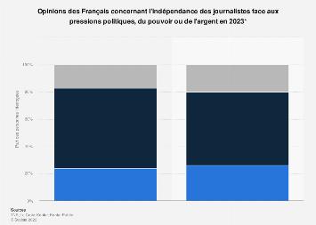 Indépendance des journalistes selon les Français 2019