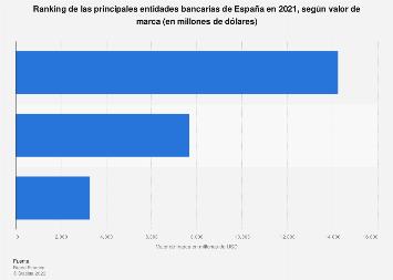 Principales bancos por valor de marca España 2018