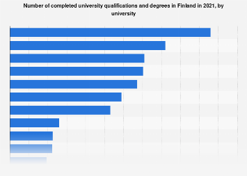 Finland: number of completed university degrees in 2018, by university