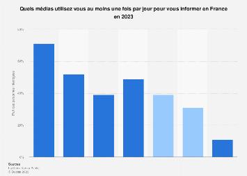 Premiers moyens d'information pour l'actualité des Français 2018