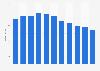 Umsatz der LZ-Gruppe bis 2017