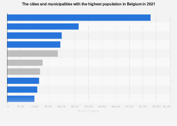 The 10 largest cities and municipalities in Belgium in 2017