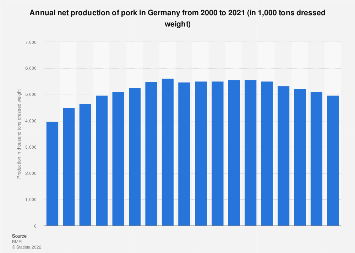 Net production of pork in Germany 2000-2015