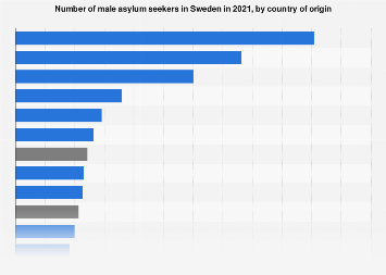 Number of male asylum seekers in Sweden 2016, by country of origin