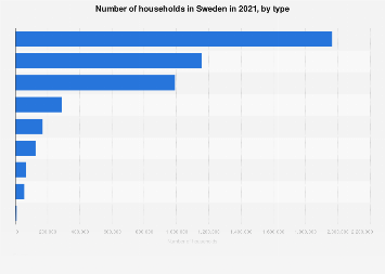 Number of households in Sweden 2016, by type