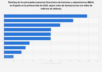 M&A: principales asesores por valor transacciones España 2015