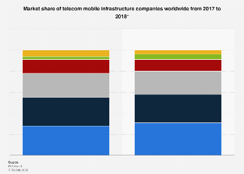 Mobile infrastructure market share worldwide 2017, by company