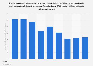 Activos controlados por bancos extranjeros con presencia en España 2010-2016