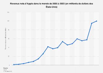 Revenus nets d'Apple 2010-2018