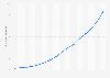 Apple: dépenses en recherche et développement 2007-2018