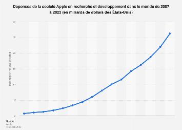 Apple: dépenses en recherche et développement 2007-2016