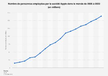 Apple: nombre d'employés 2005-2018