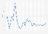 Marge brute d'Apple 2010-2019, par trimestre fiscal