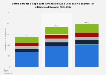 Apple: chiffre d'affaires mondial 2015-T3 2017, par segment